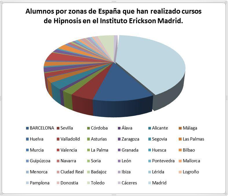 Grafico-por-provincias-espanolas-hipnosis